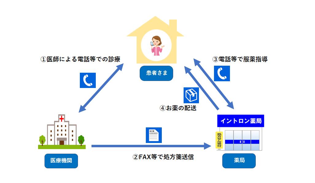 オンライン服薬指導イメージ図